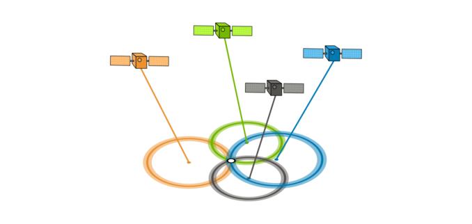 UbiTec - Como funciona el GPS - 4 Satélites apuntando por abajo